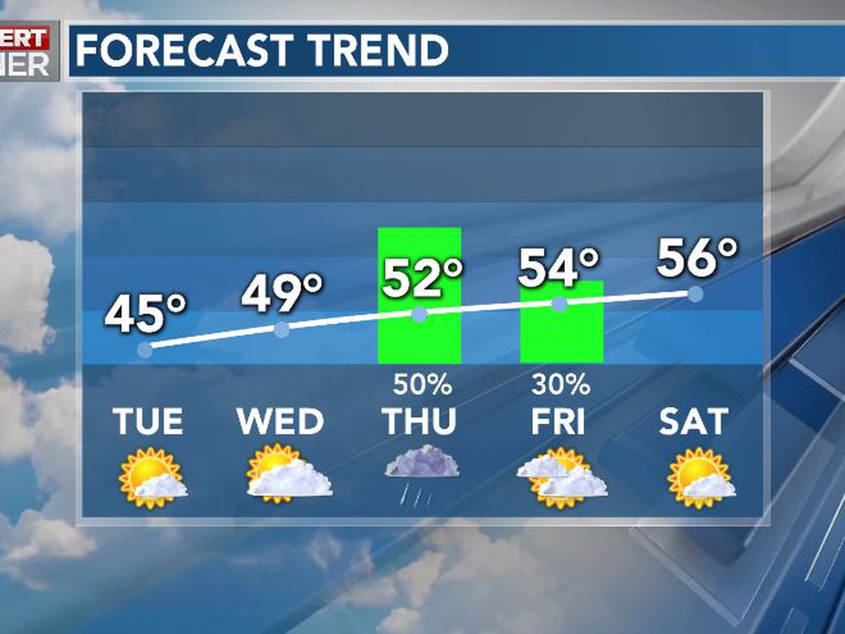 First Alert Forecast: brisk sunshine Tuesday; rain returns Thursday