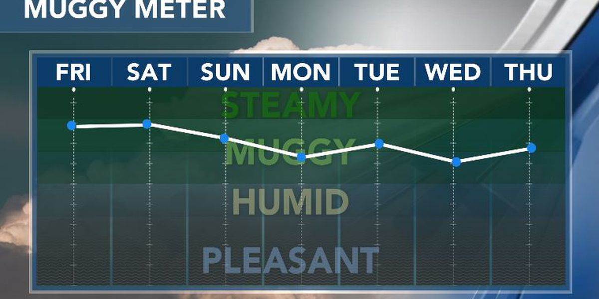 First Alert Forecast: scattered downpours continue; drier air next week