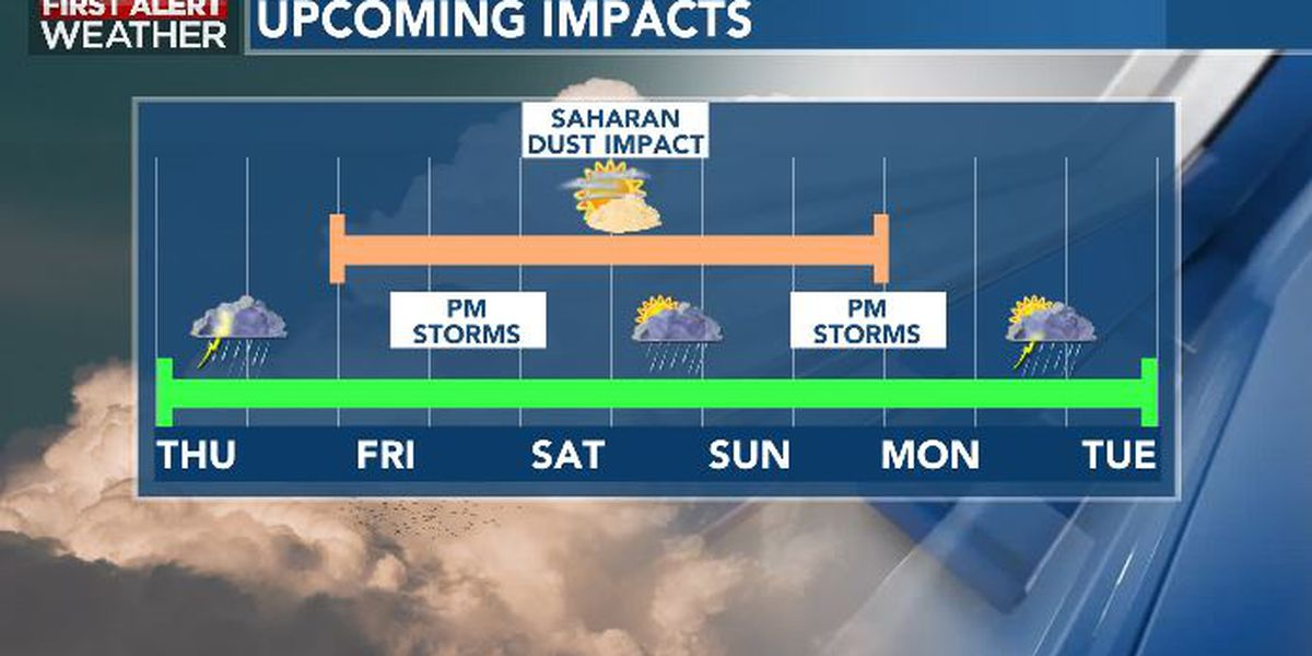 First Alert Forecast: scattered storms Thursday; hazy skies this weekend