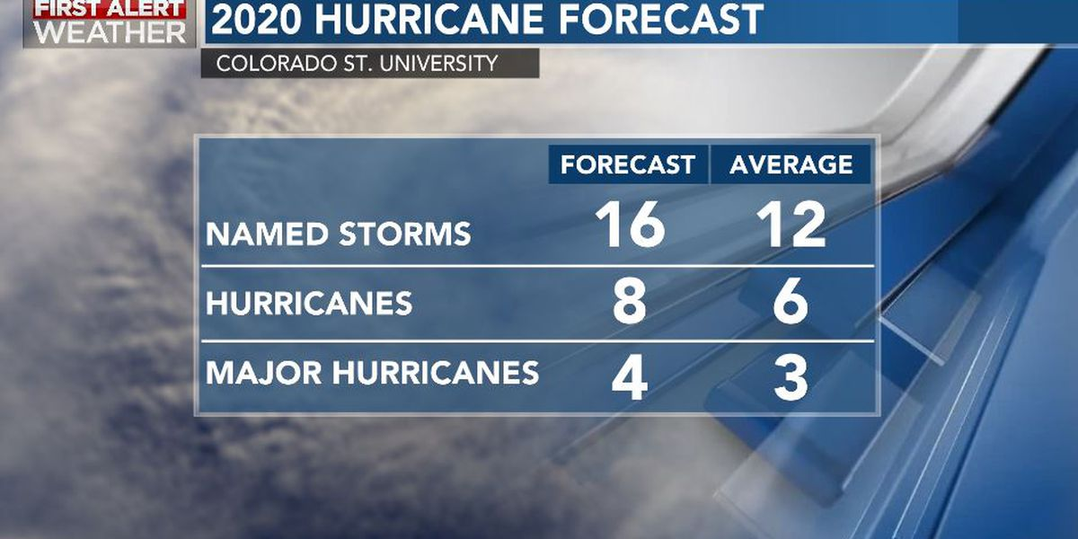 The 2020 hurricane season will be an active one, study says