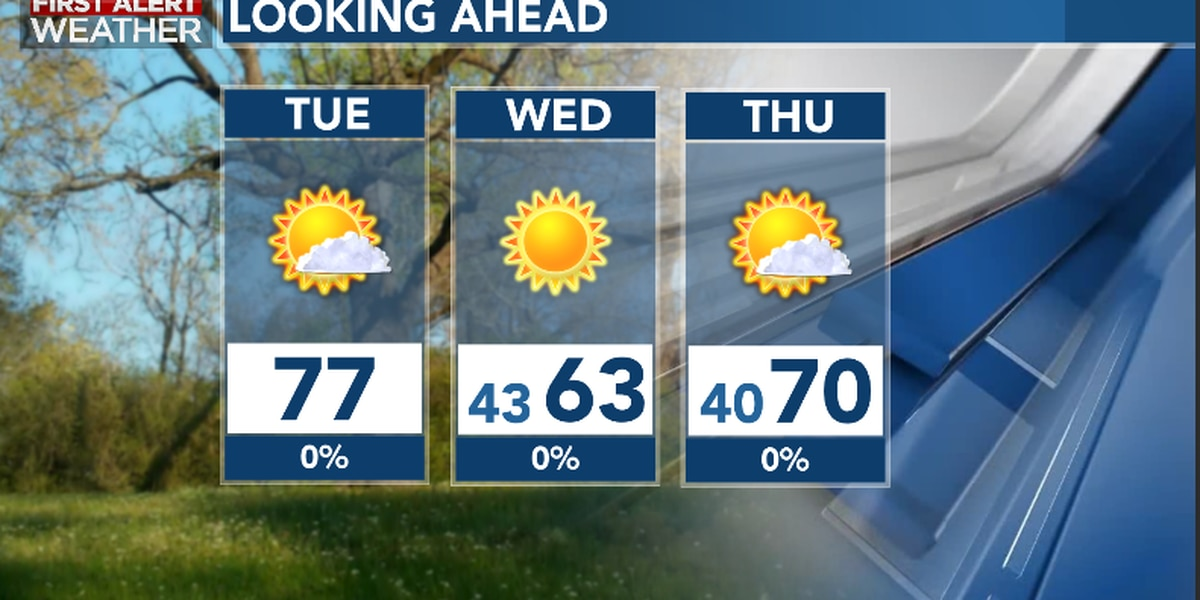 First Alert Forecast: warm sunshine Tuesday; brisk sunshine Wednesday